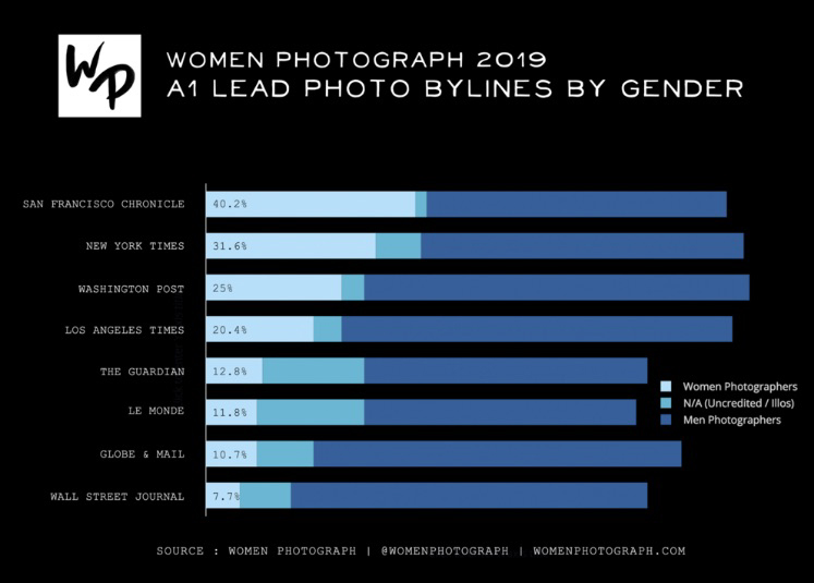 WomenPhotographStats2019